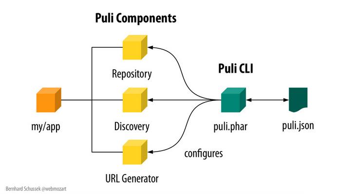 Puli components