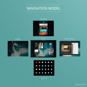 New navigation model
