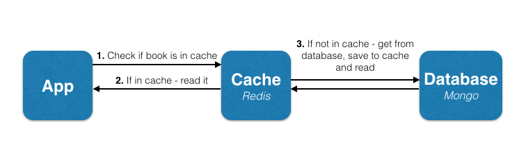 Image result for redis as database