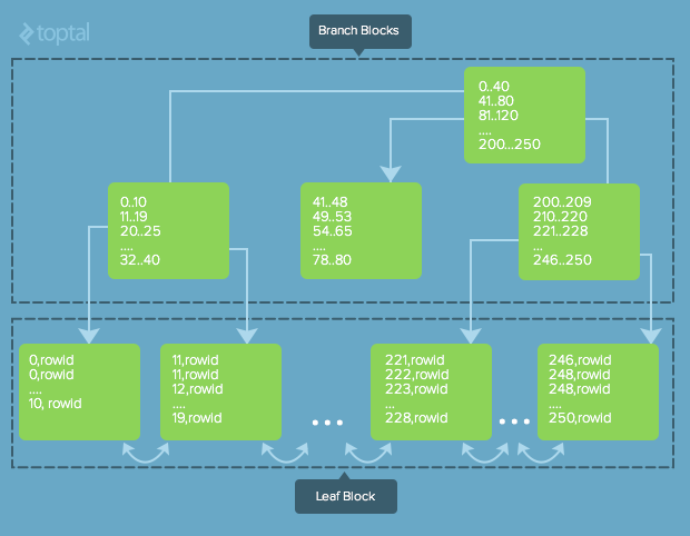 Toptal Binary search tree