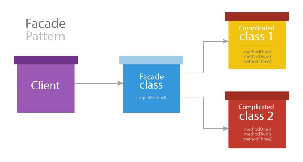 如何使用 Laravel Facades ? 技术分享
