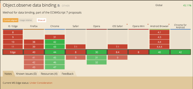 Object.observe data binding browser support comparison