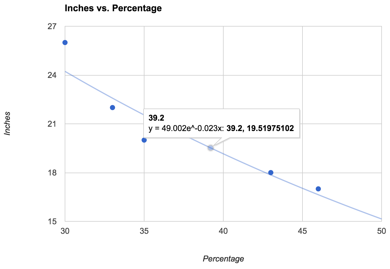 Inches versus Percentage