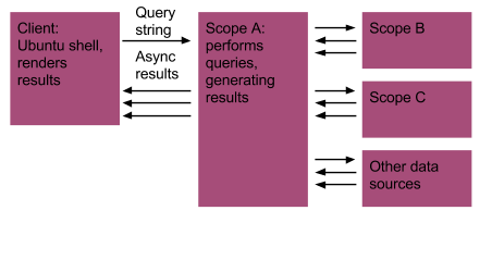 Scope Flow Diagram
