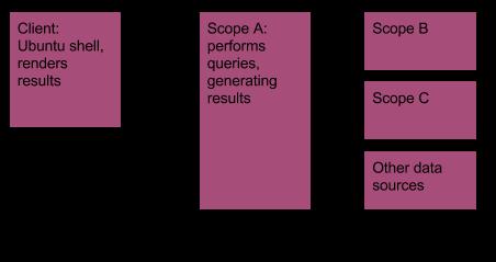 Scope Flow Diagram