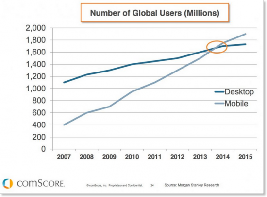 Mobile and Desktop Users graphical representation