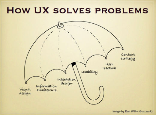 Diagram: How UX solves Problems