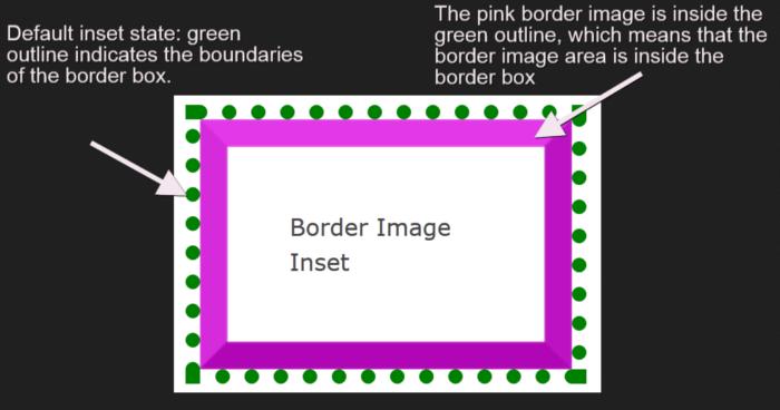 Border image inset.