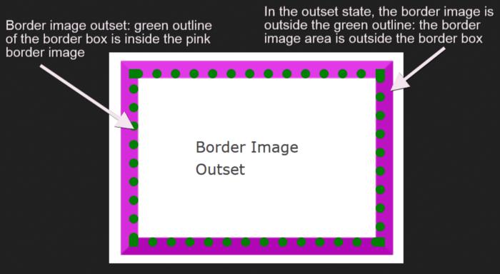 Border image outset.