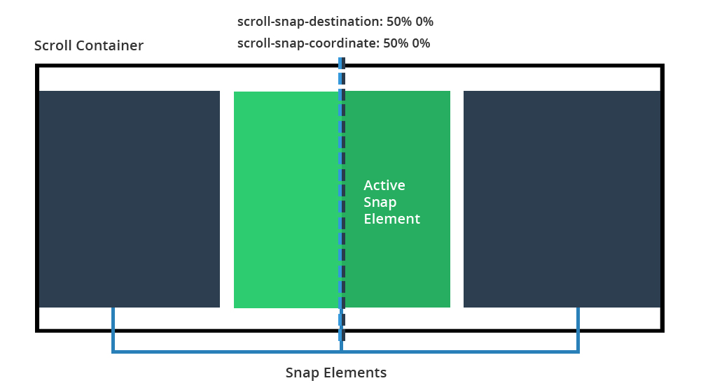 Intuitive Scrolling Interfaces with CSS Scroll Snap Points
