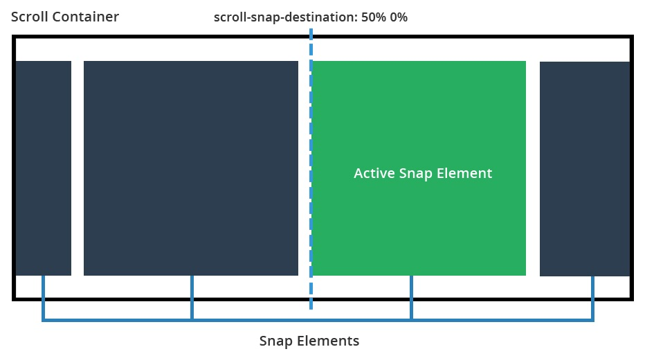 scroll-snap-destination: 50% 0%