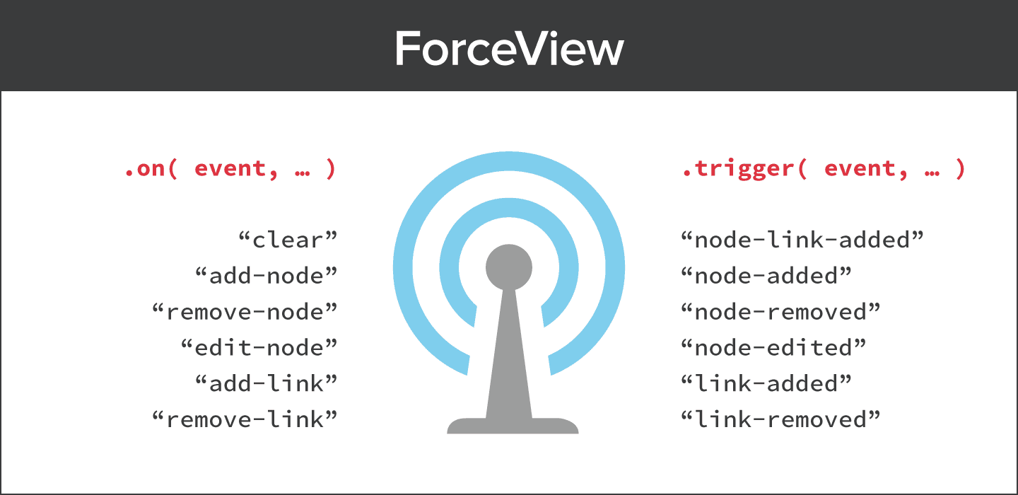 force view module
