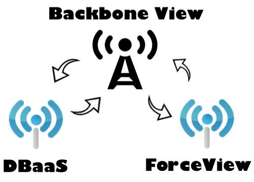 backbone view