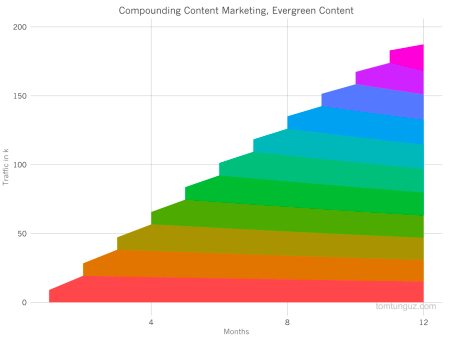 Compounding content marketing - Evergreen effect