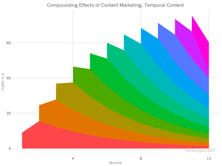 Compounding content marketing - Temporal effect