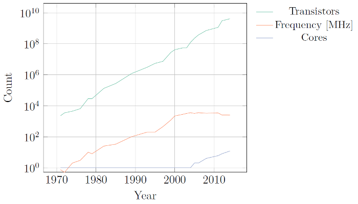 Scaling Moore's Law