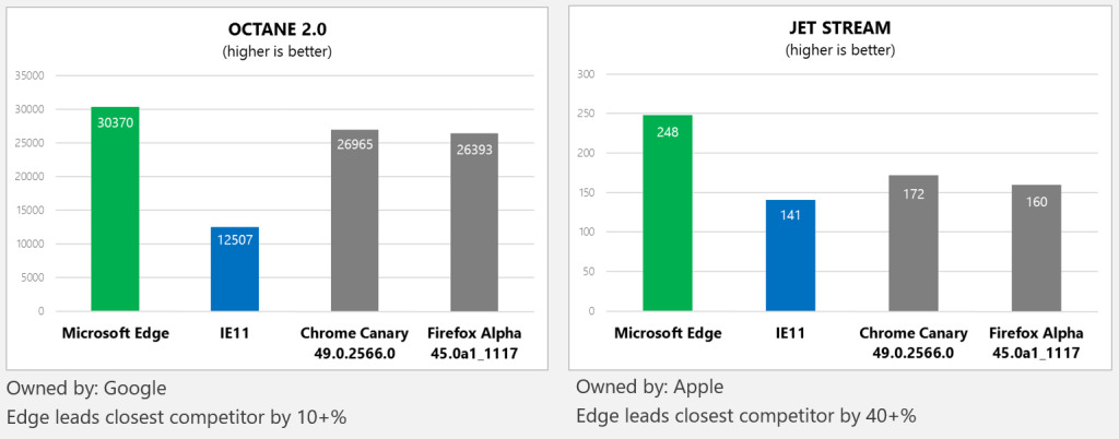 6 web development myths about microsoft edge sitepoint Browser benchmark