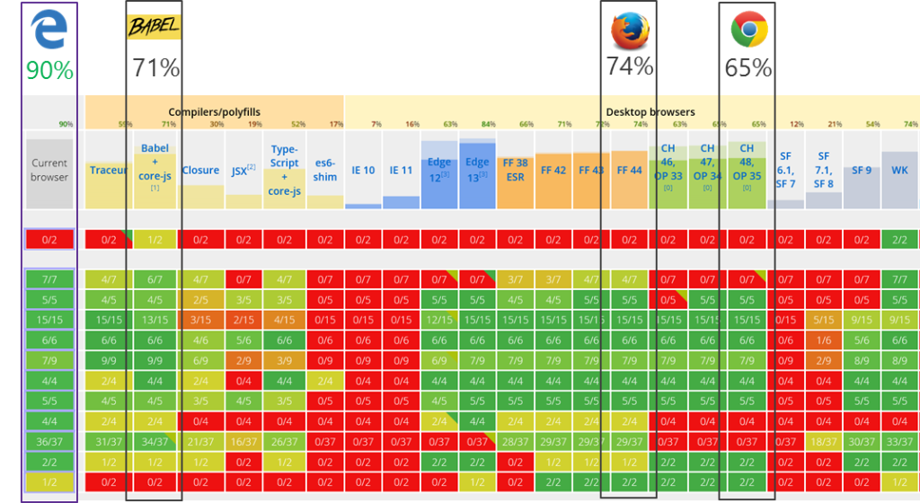 ES6 compatibility table