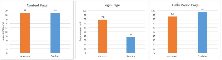 Benchmarking: Can AppServer Beat Symfony's Performance