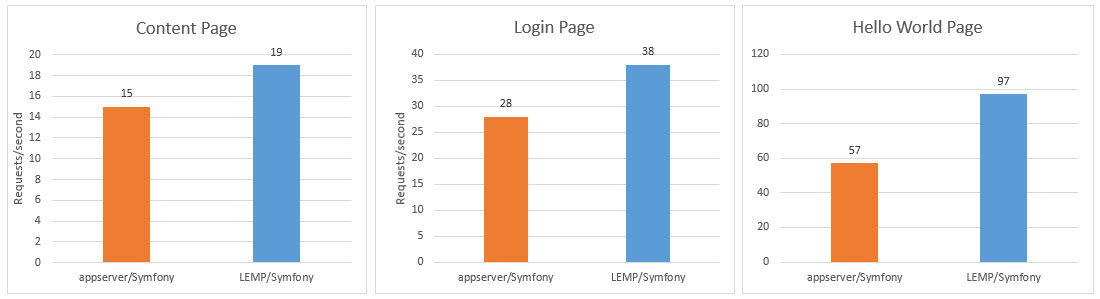 Graph showing three bar charts, representing requests per second. The benchmarks were Content page, Login page, Hello World page, in that order. The first, Symfony is 19 vs 15 faster on LEMP. The second, Symfony is 38 vs 28 faster on LEMP. The third, Symfony is 97 vs 57 faster on LEMP.