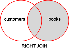 Right Join Venn Diagram