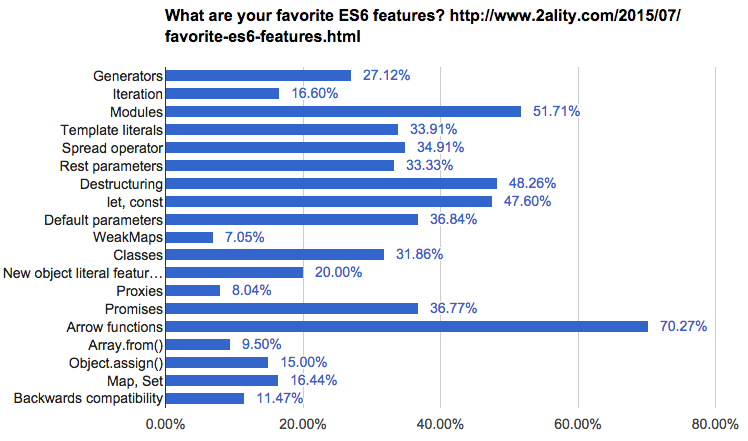 Arrow functions: Axel Rauschmayer survey on favorite ES6 features