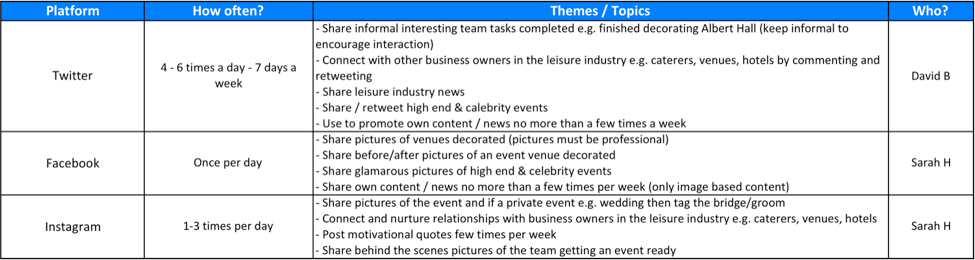 High level social plan for an event decoration company