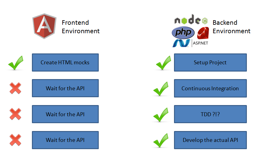 Diagram showing how front-end tasks depend on the back-end team finishing the API