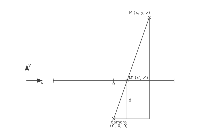 Perspective Projection from Top