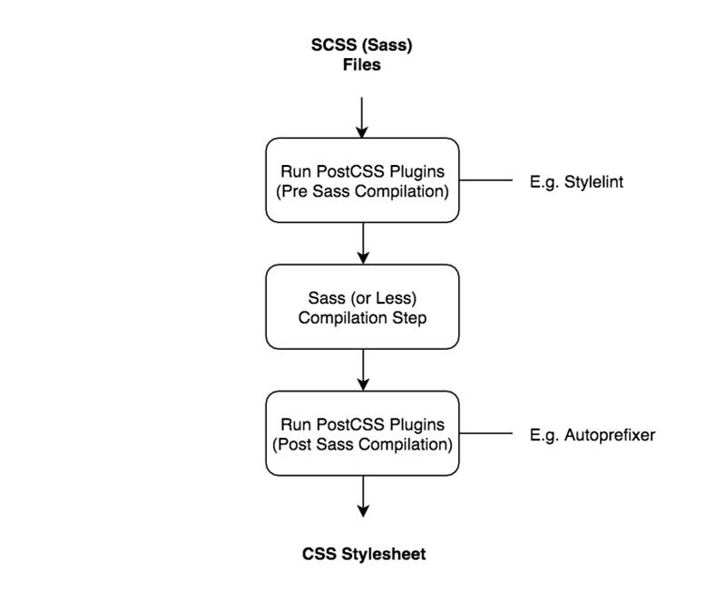 Flow diagram of example workflow process