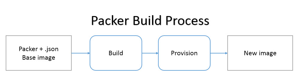 "Diagram depicting the packer build process. Four sections connected with arrows. First item says ""Packer + json base image"". Second says ""Build"". Third says ""Provision"". Fourth says ""New Image""."