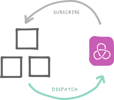 Subscribe dispatch model