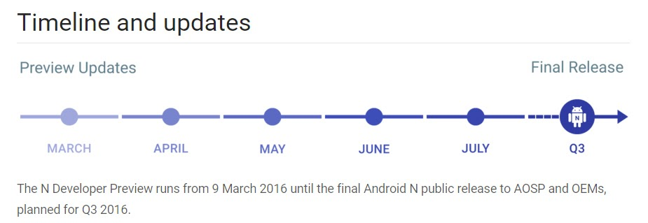 Android N Development Timeline