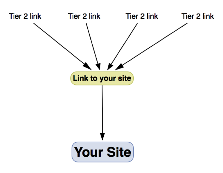 Tiered links