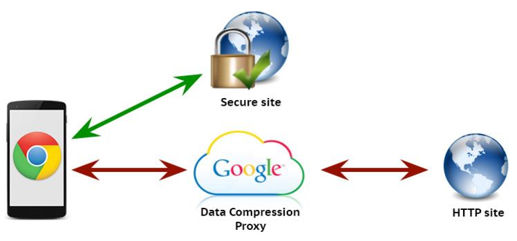 Chrome Data Saver overview