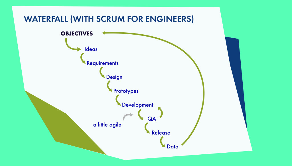 Waterfall (With Scrum for Engineering)