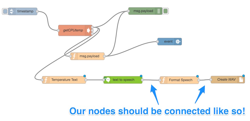Our nodes should be connected together