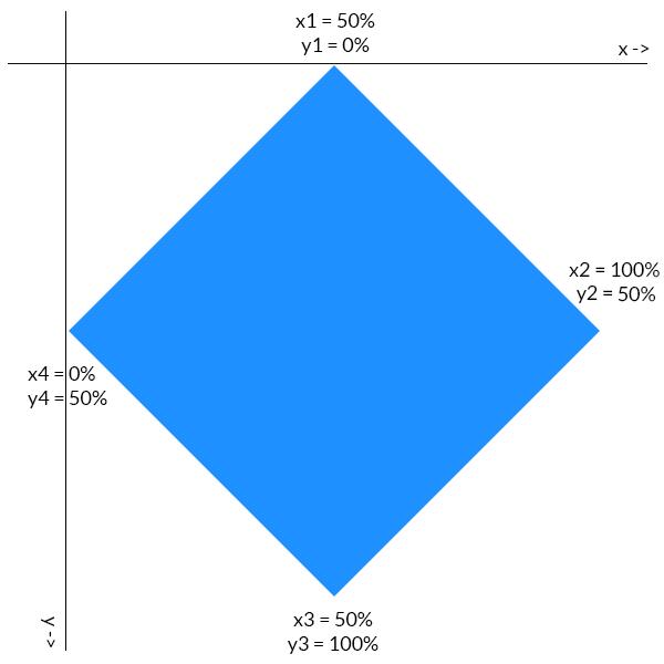 多边形裁剪路径图