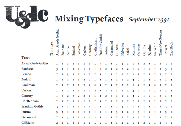 U&lc PDF document on combining typefaces.