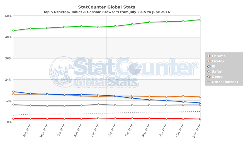 June 2016 browser trends chart