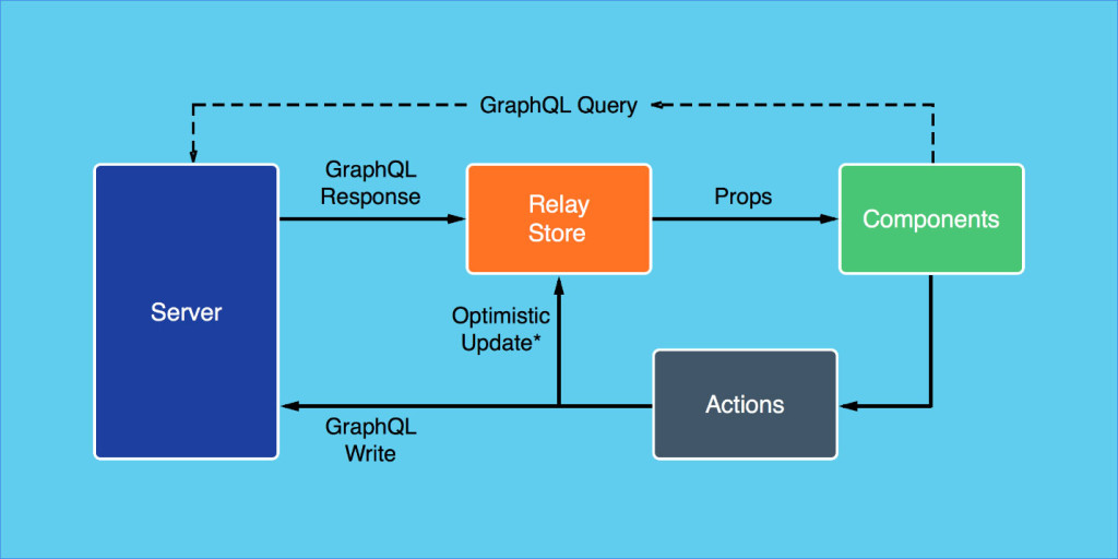 Getting Started with React, GraphQL and Relay (Part 2 of 2