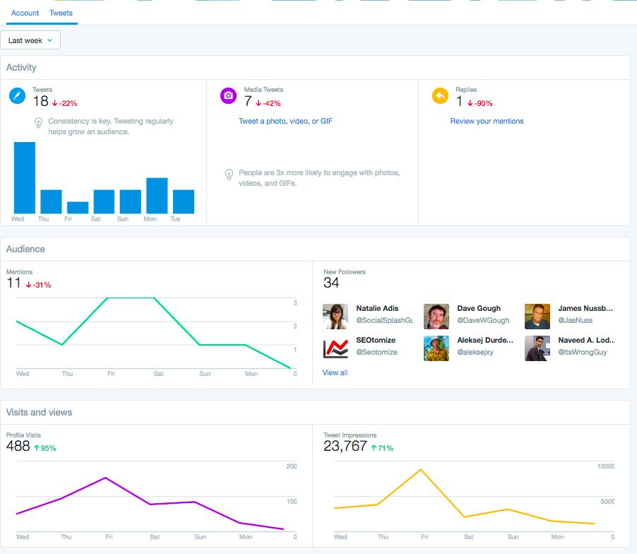Dashboard Analytics tab