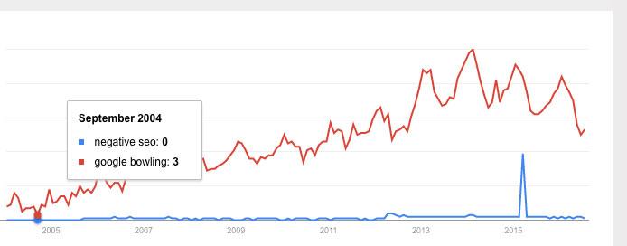 Negative SEO Google bowling Google Trends graph