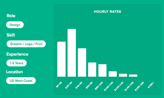 Freelance Designer Hourly Rates