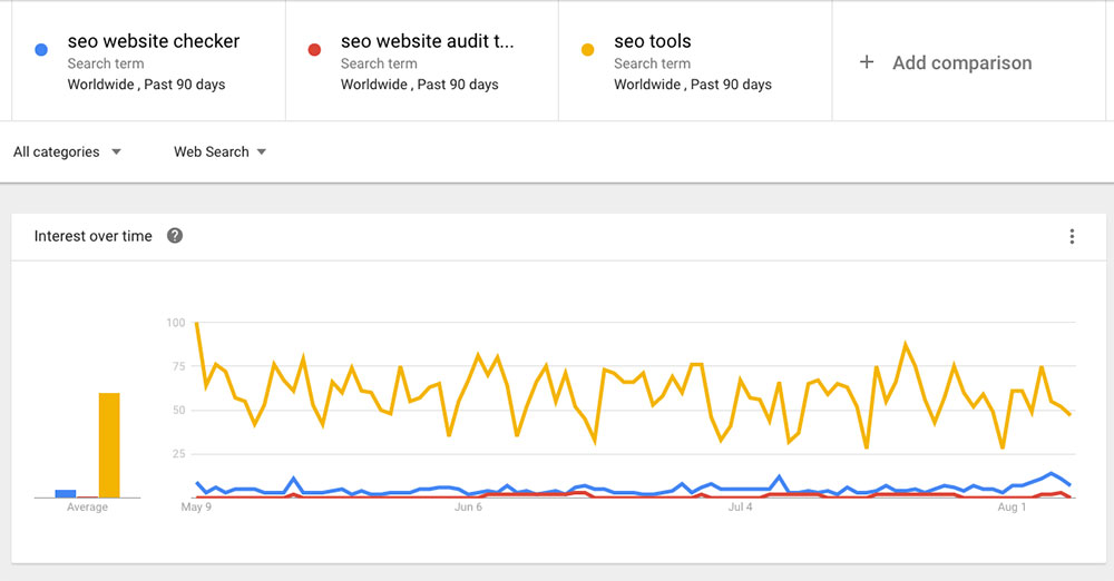 Google Trends interest over time comparison