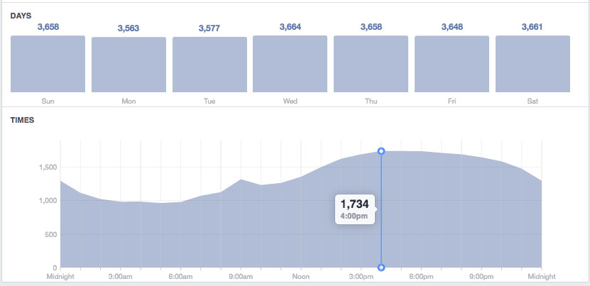 Facebook Insights day parting