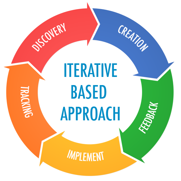 Diagram: Iterative Based Approach