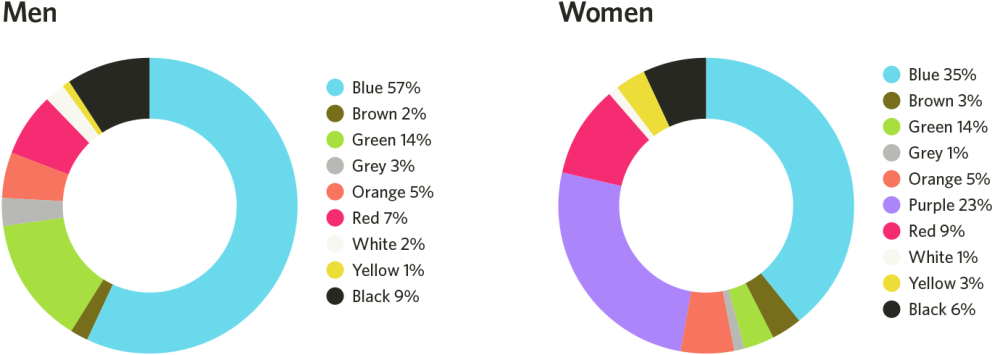 Male and female color preference