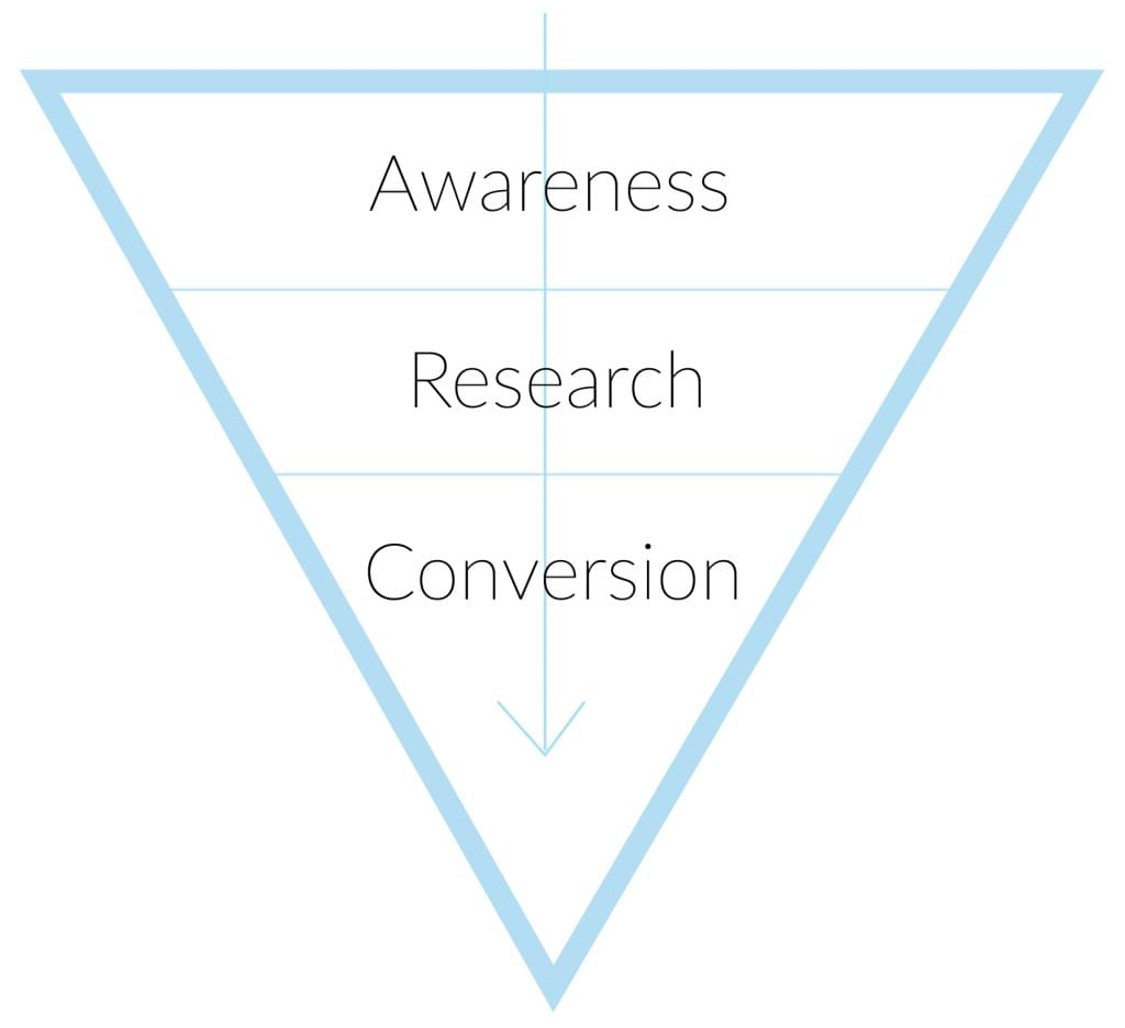 Digital marketing conversion funnel