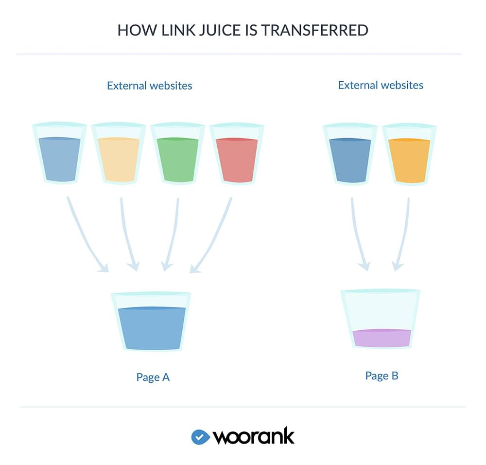 How link juice works